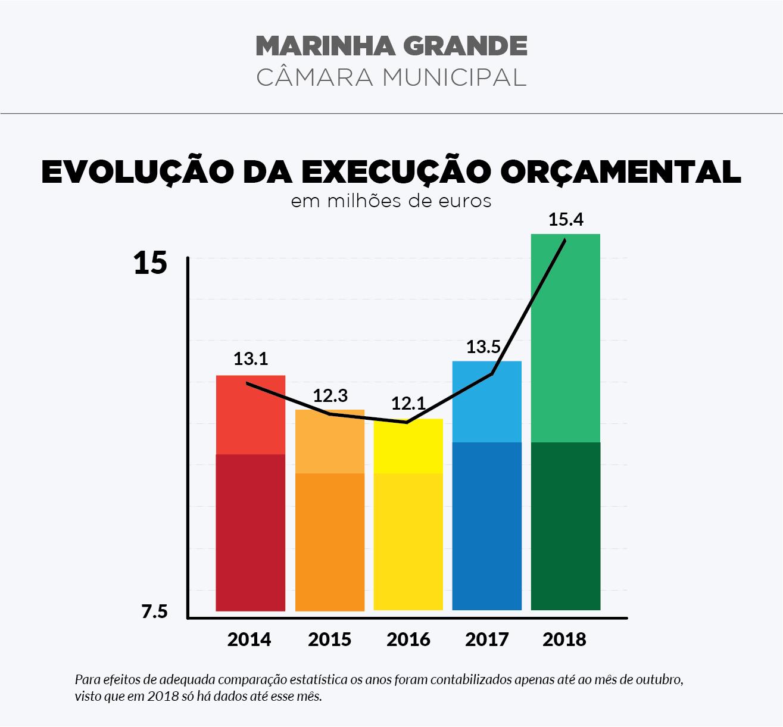 A Câmara Municipal da Marinha Grande apresenta a mais alta taxa de execução  dos últimos anos, de acordo com os Documentos Previsionais de 2018. Até  outubro ... 1c36775688
