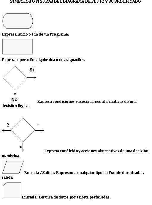 Desarrolloluis2012  S U00cdmbolos O Figuras Del Diagrama De