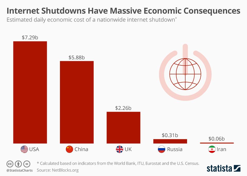 Internet Shutdowns Have Massive Economic Consequences - chart