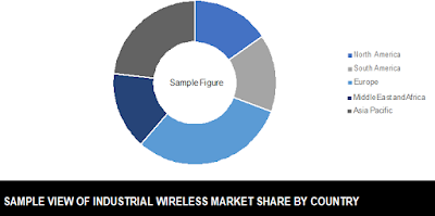 global industrial wireless solution market share by country