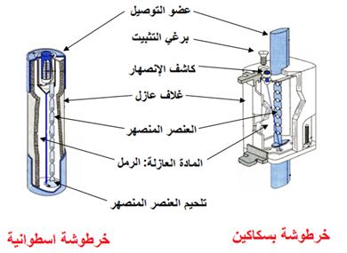 مكونات المنصهرة درس وظيفة الحماية للسنة الثانية هندسة كهربائية