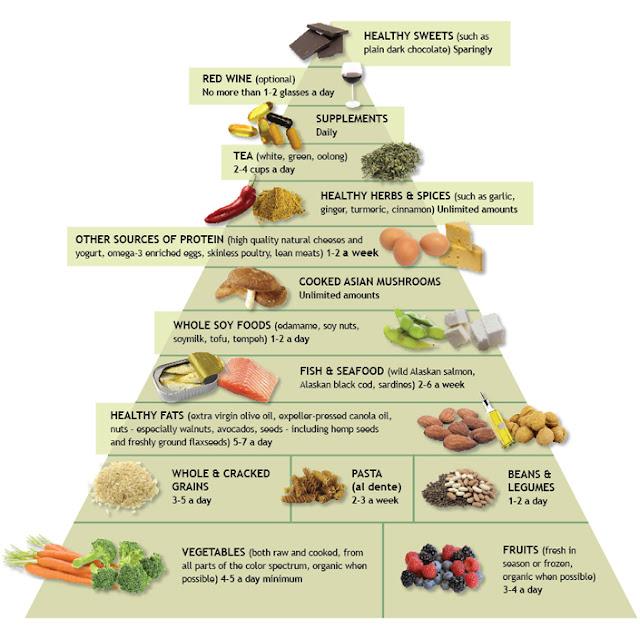 Inflammatory Diet Foods To Avoid