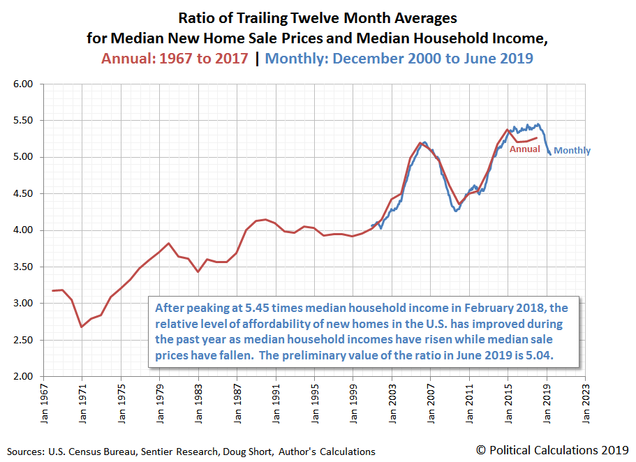 Ratio of Trailing Twelve Month Averages for Median New Home Sale Prices and Median Household Income, Annual: 1967 to 2017 | Monthly: December 2000 to June 2019