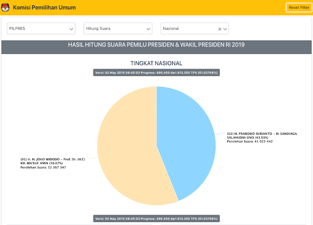 Real Count Sudah 61%, Jokowi Unggul 11,34 Juta Suara