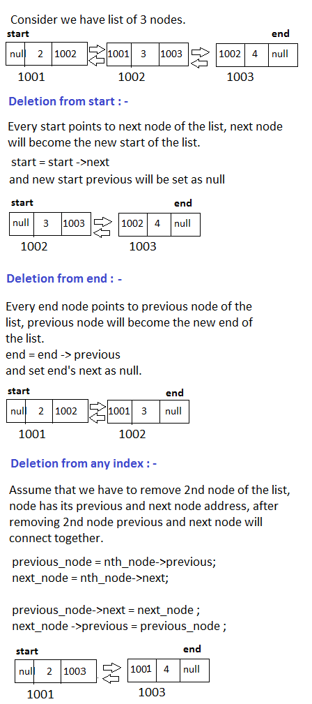 Doubly Linked List - deletion from start, end and from any index