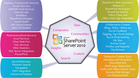 SharePoint Journey
