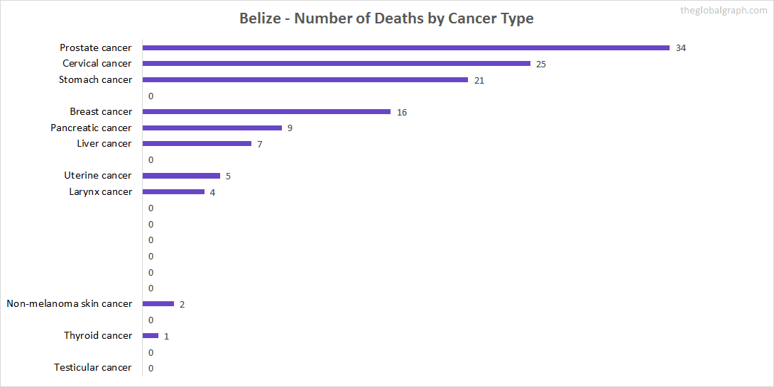 Major Risk Factors of Death (count) in Belize