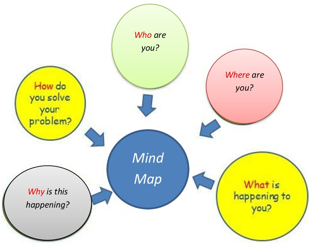 Lesson Plan Of Mind Maps English Grade Iv