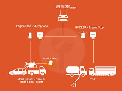 GPS Tracking Mobil pribadi, mobil rentcar, kendaraan dinas, gps sepeda motor