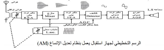 ارسم رسما تخطيطيا لجهازاستقبال يعمل بنظام تعديل الاتساع (A.M) ؟