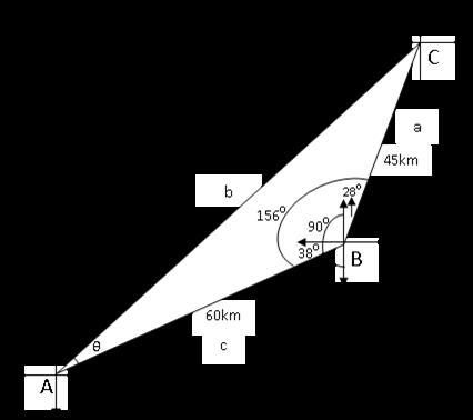 Mathematics Tutorials: Maths Made Easy!: Bearing and Distances