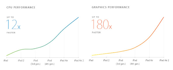 Apple A8X performance