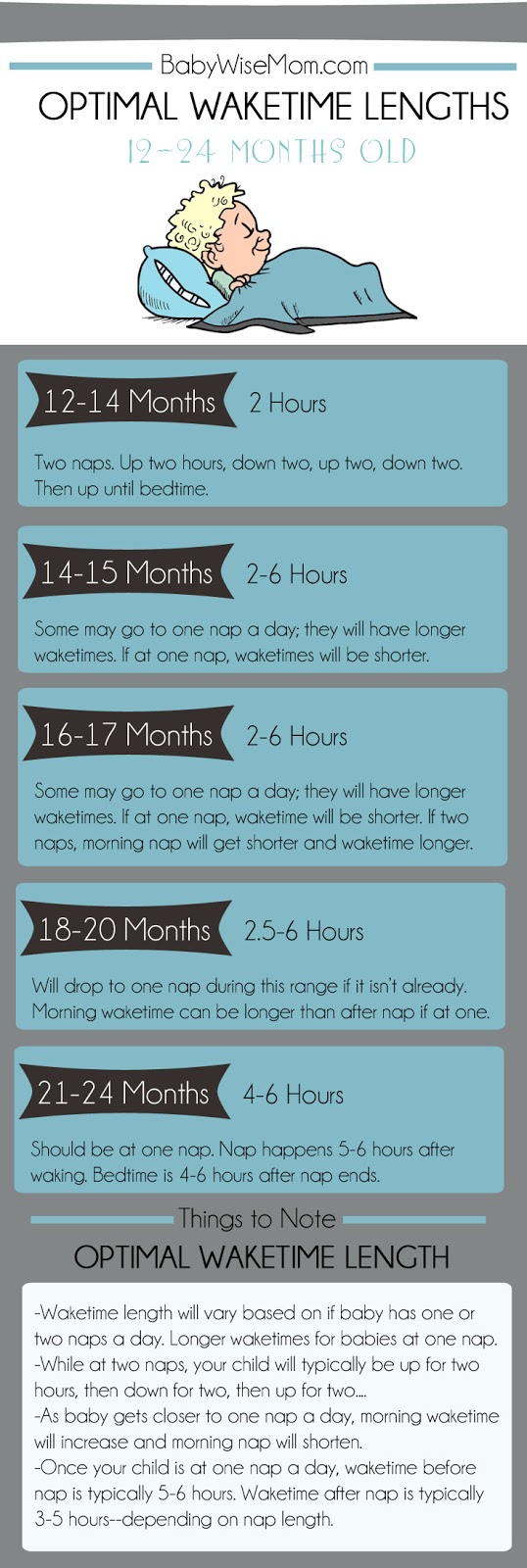 Optimal Waketime Lengths for Toddlers 12-24 Months Old