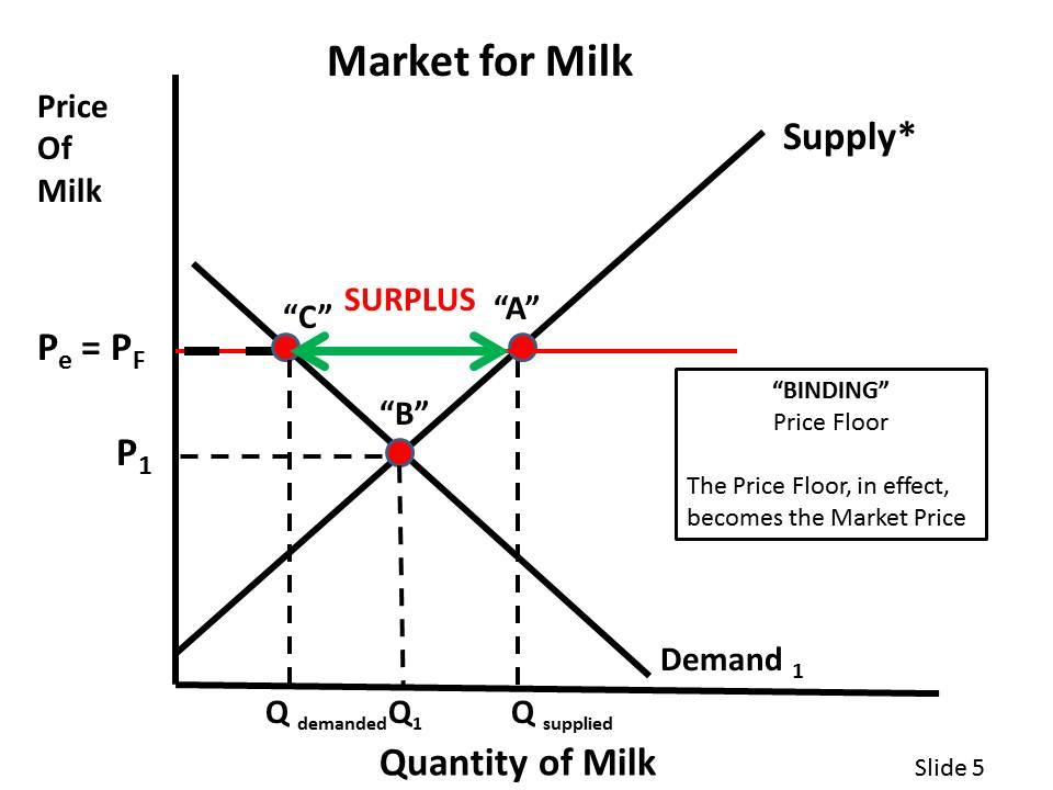 Market equilibrium narrative amor