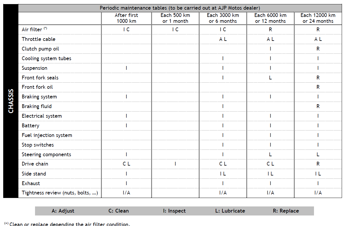 Avis AJP pR7 Maintenance%2B2