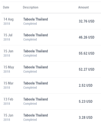 Proof of Transfer from Taboola