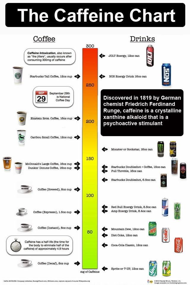 Caffeine comparison chart runningmonkey the caffeine guide for