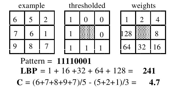 Colored Pixels: Local Binary Patterns as Texture Descriptors
