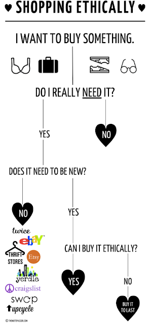 Shopping ethically infographic from thenotepasser.com | Almost Posh