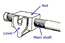 Image result for Model screw dan nut