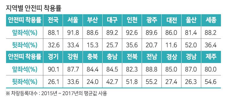한국교통안전공단, 2018년 전좌석 안전띠 착용률 발표