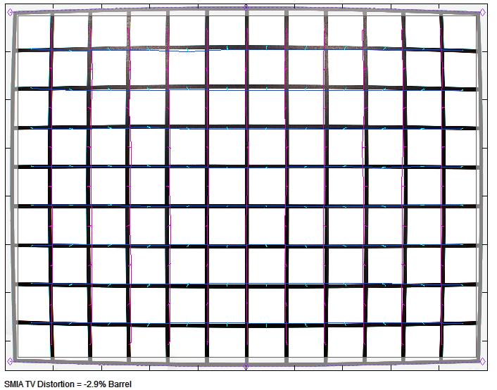 Дисторсия объектива Laowa 7.5mm f/2