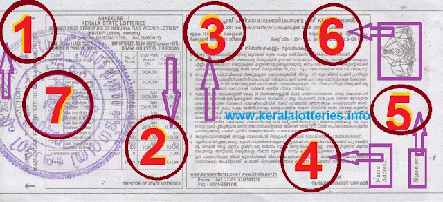 Understanding the ticket of Karunya Plus Lottery Back view