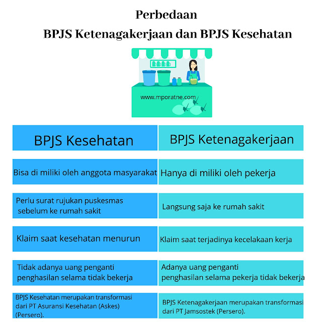Perbedaan BPJS Ketenagakerjaan dan BPJS Kesehatan