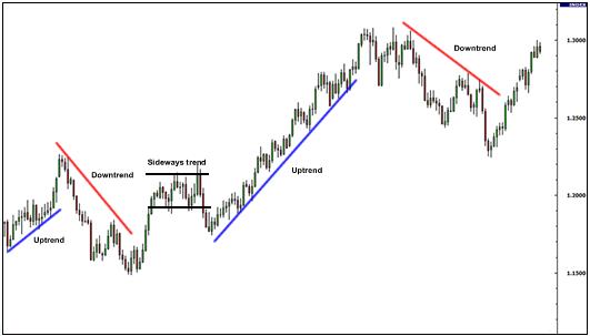 basic technical analysis stock market pdf