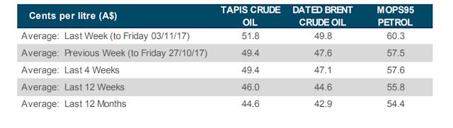 cara kira harga minyak petrol