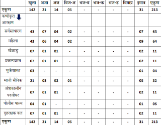 Distribution Of Pune Police Bharti