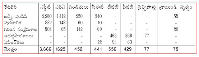 AP DSC Post Vacancy Table 2018