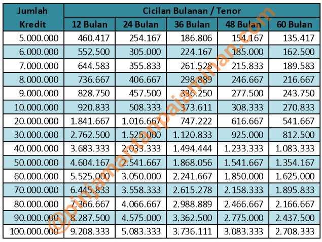 tabel-pinjaman-bni-2019