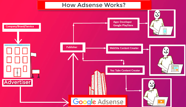 google adsense working system