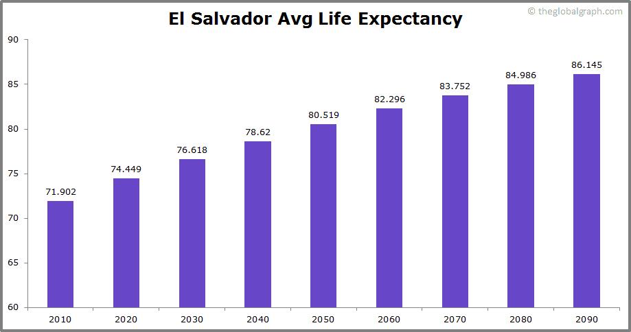 El Salvador  Avg Life Expectancy