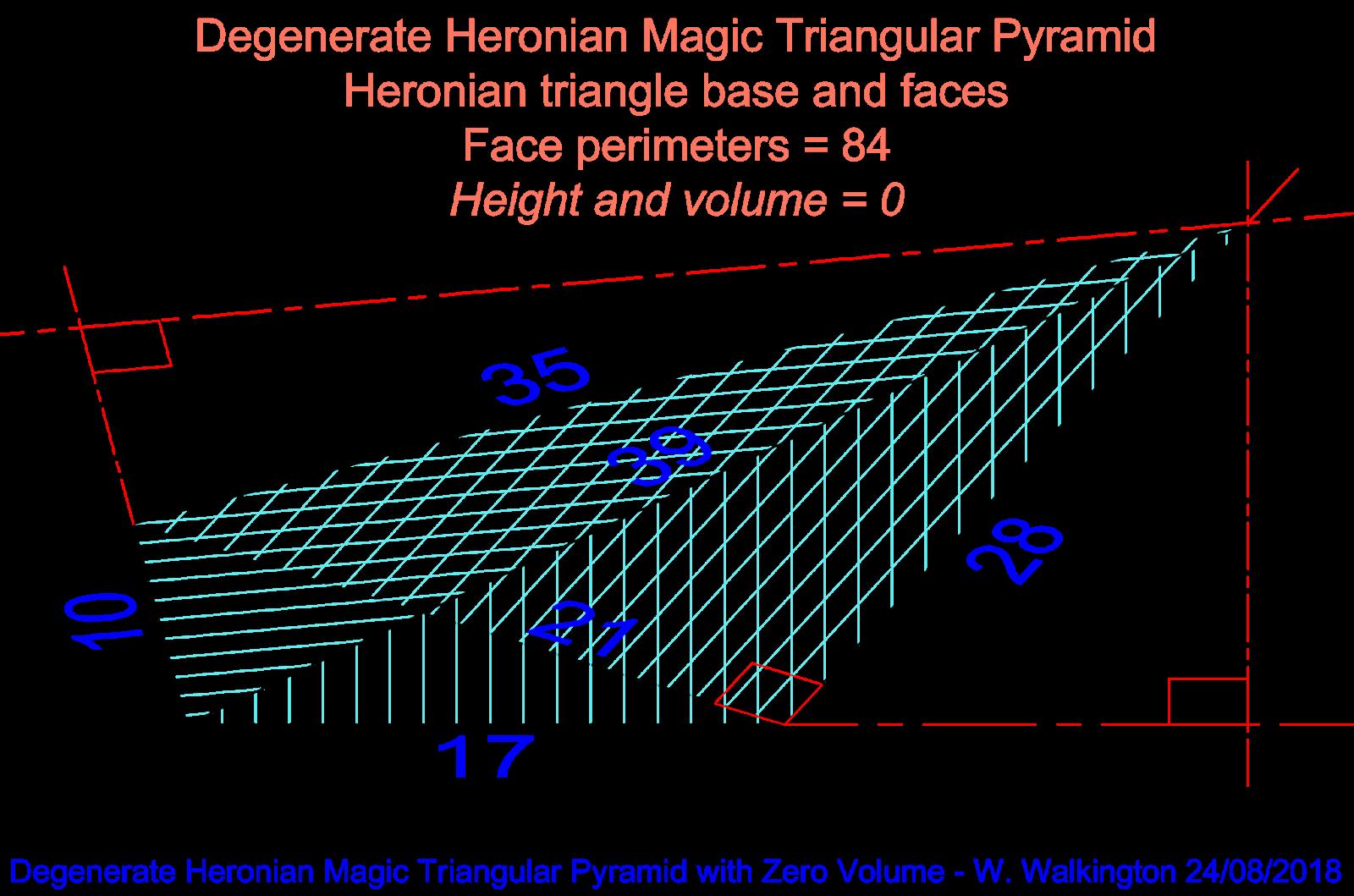 Magic Squares Spheres And Tori Magic Triangular Pyramids