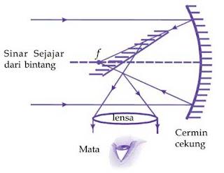 Proses pembentukan bayangan pada teropong pantul