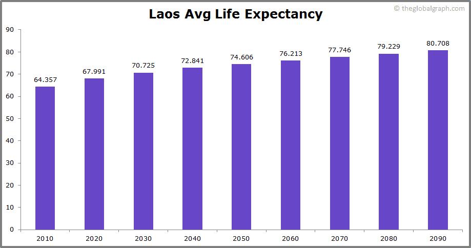 Laos  Avg Life Expectancy