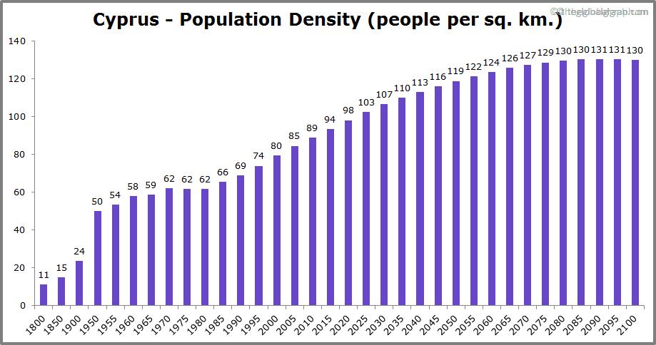 Cyprus  Population Density (people per sq. km.)
