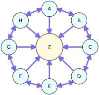 Link Wheel đôi (Double Link Wheel)
