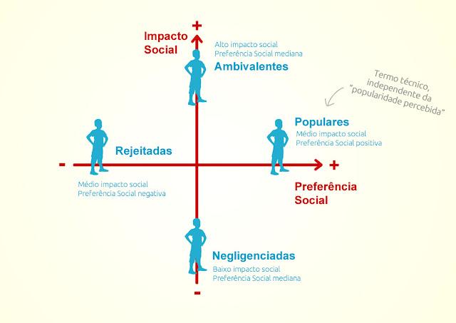 Modelo de status social de John Coie et al. publicado em 1979 mostra medidas de impacto social e preferência social com crianças escolares, criança popular, negligenciada, ambivalente, controvertidas, rejeitada