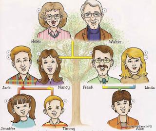 Materi bahasa inggris kelas 3 SD tentang family