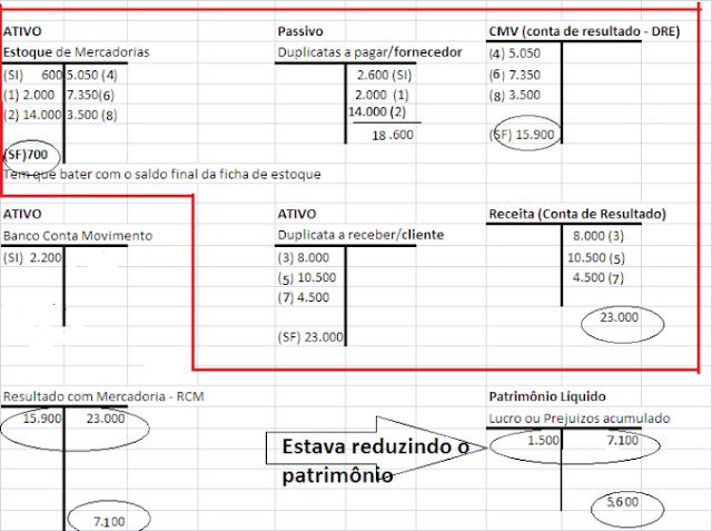 Contabilização das operações com mercadorias-1