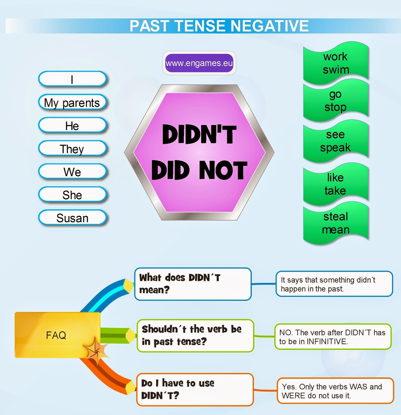 English At O Irixo Past Tense In The Negative Form
