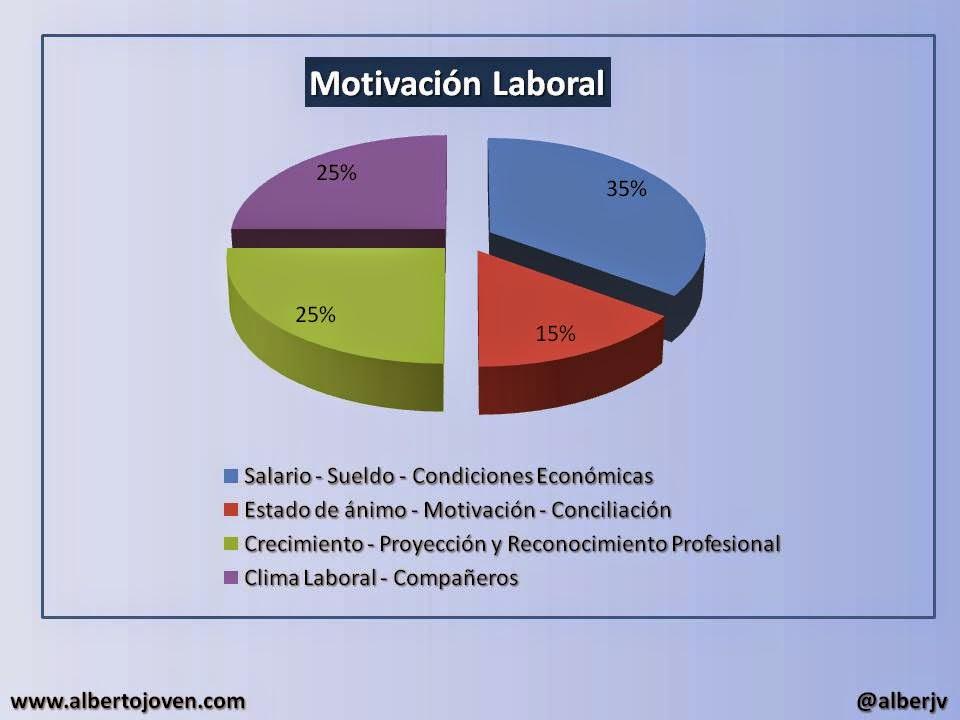 El Blog De Alberto Joven 4 Elementos Motivadores En El Trabajo