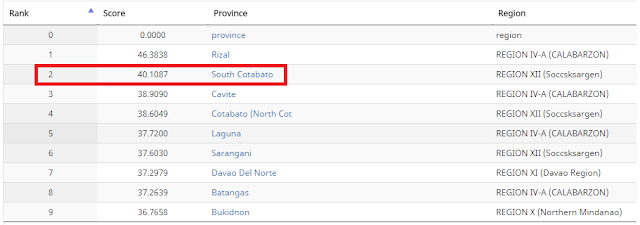 South Cotabato is Philippines' 2nd Most Competitive Province in 2017