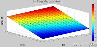 ขอบเขตบนของโซน 3 (80%) แบบ Kravonen