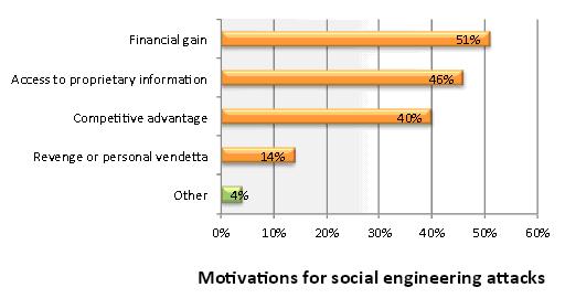 Motivation of social engineering attacks