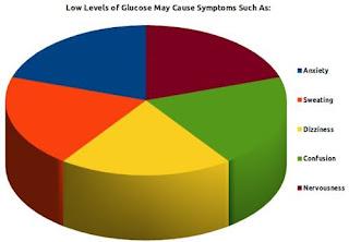 Low Blood Sugar Levels