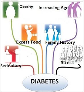 Penyakit Diabetes Dan Pengobatannya Dengan Resep Alami